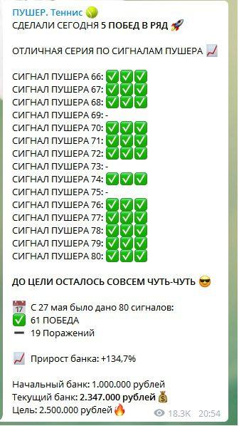 Статистика Телеграм канала Пушер на Теннис (Пушер 2.0)