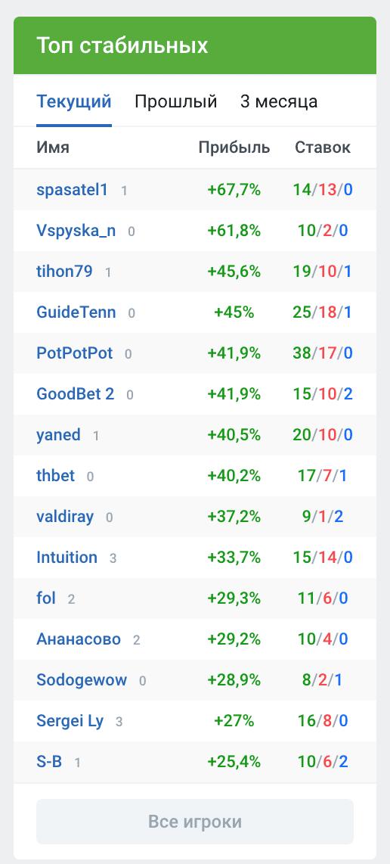 Рейтинг капперов на сайте Vprognoze.ru (Впрогнозе)