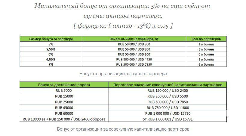 Партнерская программа от Теневой банкир