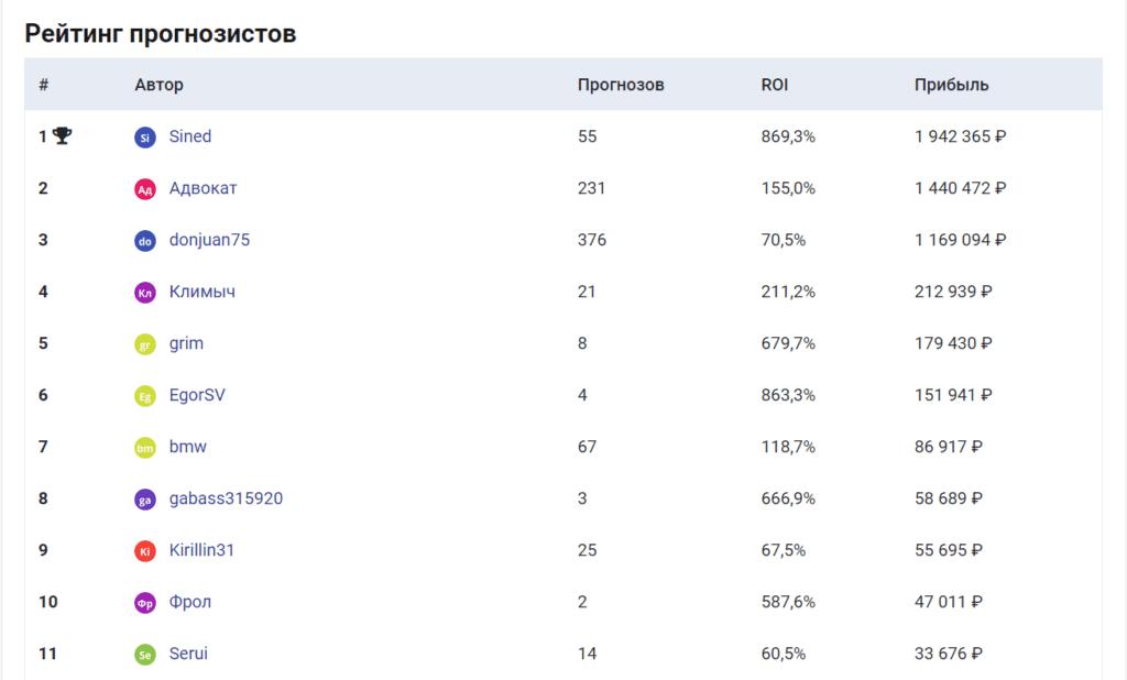 Рейтинг капперов на сайта Тотобриф.ру(Totobrief.ru)