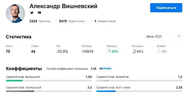 Александр Вишневский: прогнозы на футбол - коэффициенты