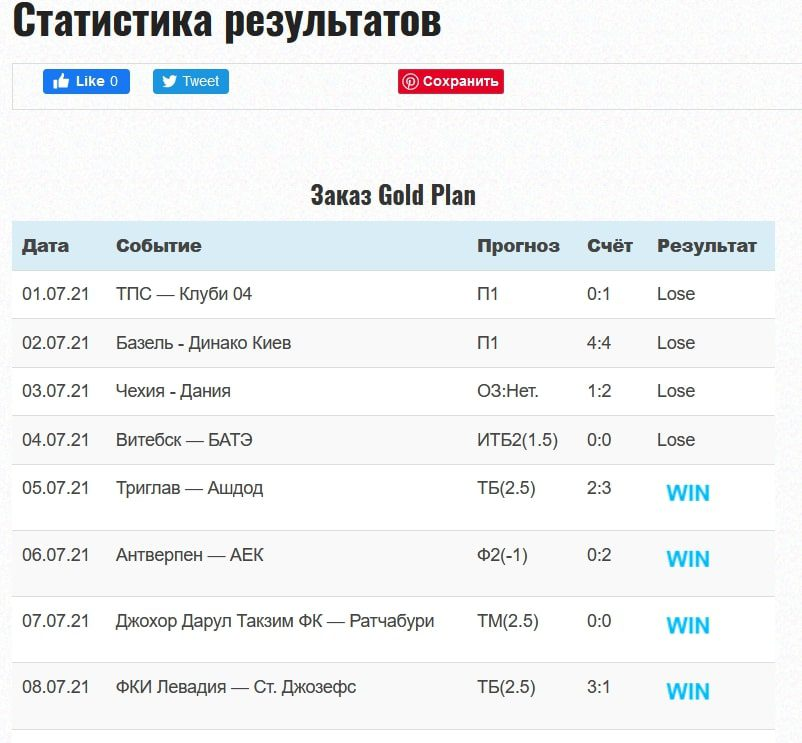 Статистика проходимости прогнозов V sporte.ru