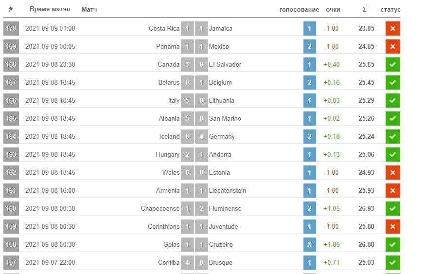 Статистика спортивных прогнозов с сайта Statarea