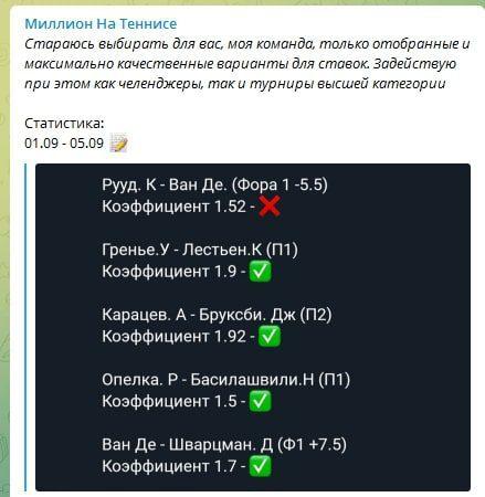 Статистика прогнозов с Telegram портала Миллион на теннисе