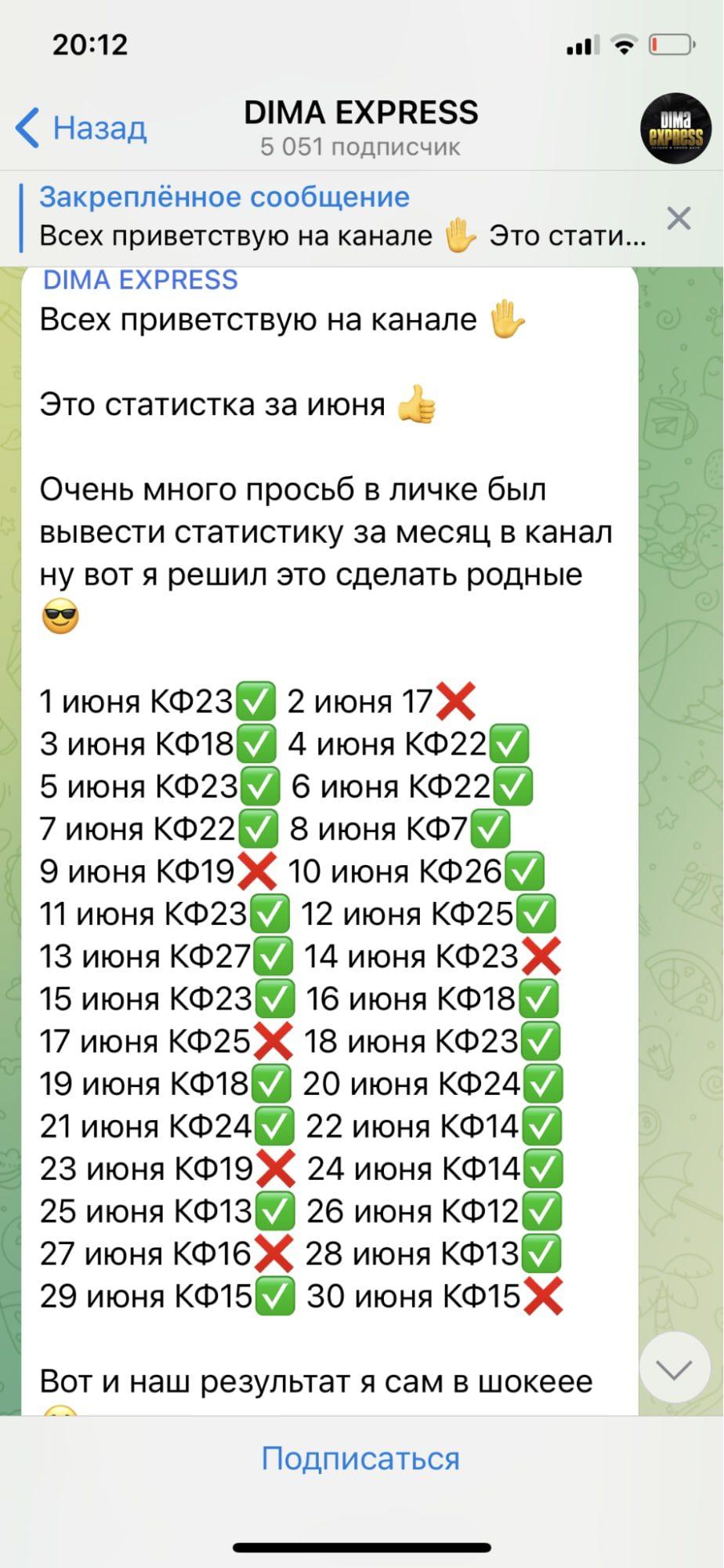 Дмитрий Абрамов в Телеграмм - статистика