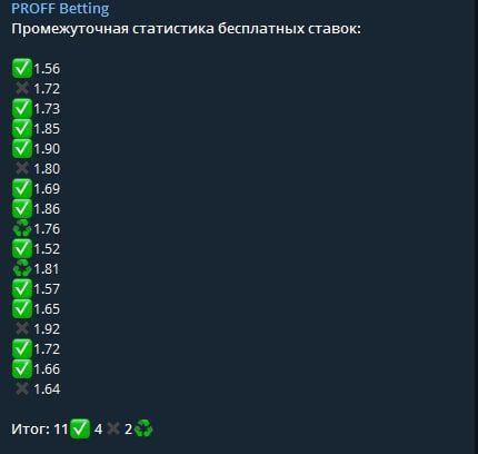 Статистика PROFF Betting в Телеграм