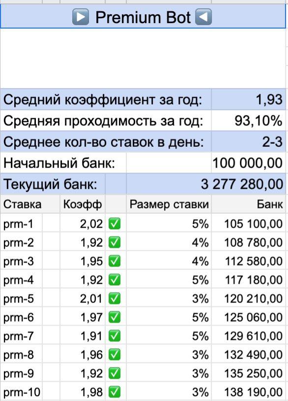 Статистика премиум бота от Айробот